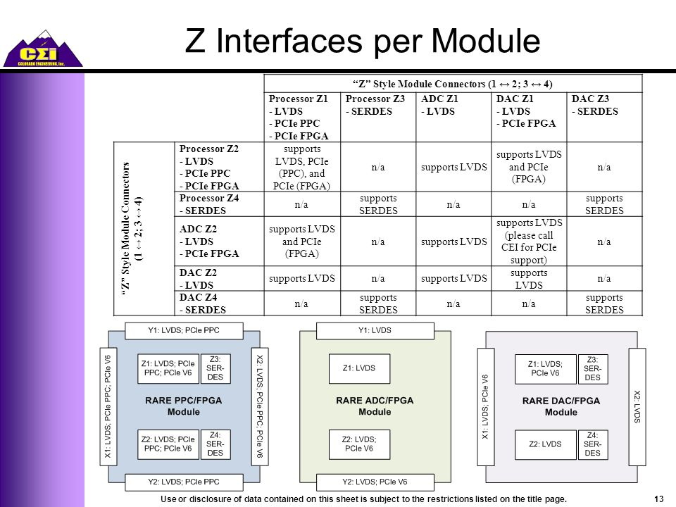 Z Interfaces per Module Z Style Module Connectors (1 ↔ 2; 3 ↔ 4) Processor Z1 - LVDS - PCIe PPC - PCIe FPGA Processor Z3 - SERDES ADC Z1 - LVDS DAC Z1 - LVDS - PCIe FPGA DAC Z3 - SERDES Z Style Module Connectors (1 ↔ 2; 3 ↔ 4) Processor Z2 - LVDS - PCIe PPC - PCIe FPGA supports LVDS, PCIe (PPC), and PCIe (FPGA) n/asupports LVDS supports LVDS and PCIe (FPGA) n/a Processor Z4 - SERDES n/a supports SERDES n/a supports SERDES ADC Z2 - LVDS - PCIe FPGA supports LVDS and PCIe (FPGA) n/asupports LVDS (please call CEI for PCIe support) n/a DAC Z2 - LVDS supports LVDSn/asupports LVDS supports LVDS n/a DAC Z4 - SERDES n/a supports SERDES n/a supports SERDES 13Use or disclosure of data contained on this sheet is subject to the restrictions listed on the title page.