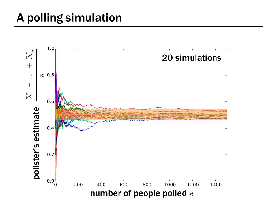 A polling simulation number of people polled n X 1 + … + X n n 20 simulations pollster's estimate