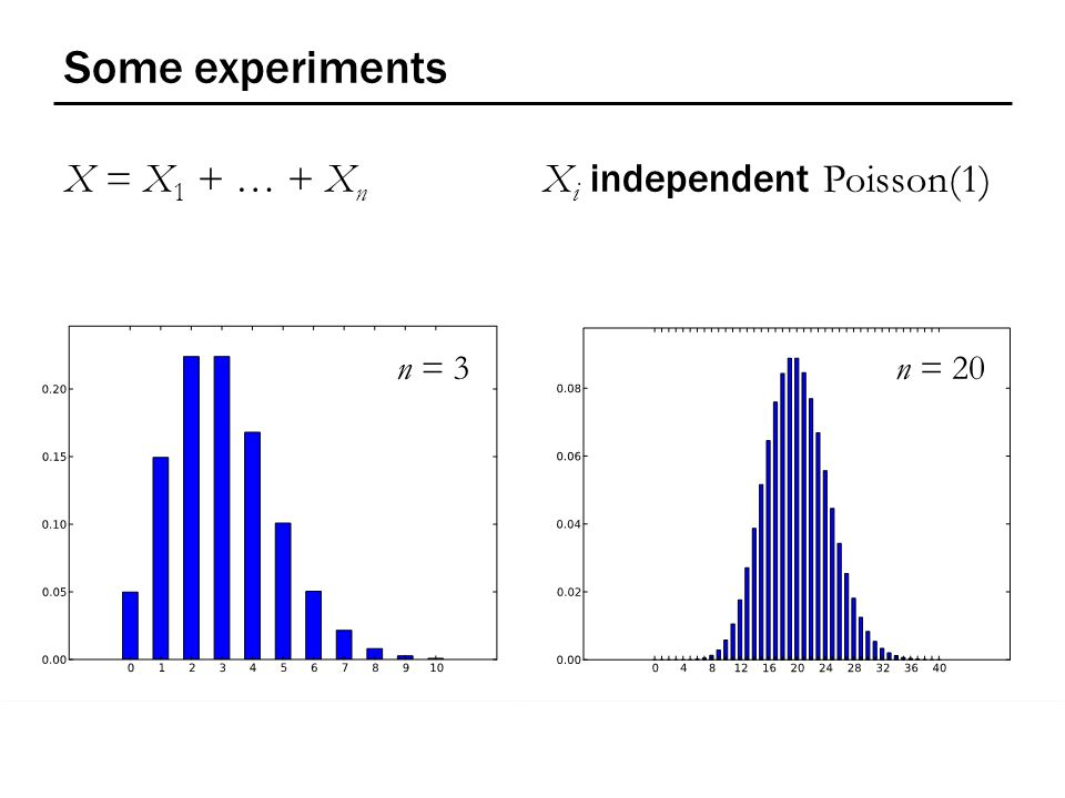 Some experiments X = X 1 + … + X n X i independent Poisson(1) n = 3 n = 20