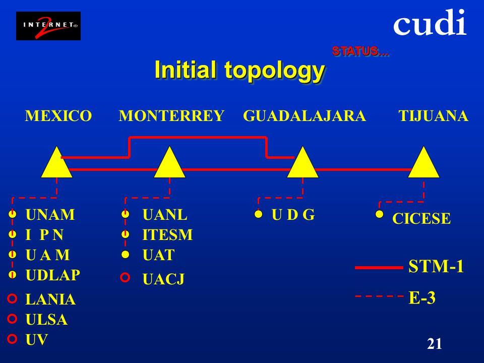 cudi 21 Initial topology UNAM I P N U A M UDLAP MEXICO UANL ITESM MONTERREYGUADALAJARATIJUANA U D G E-3 STM-1 CICESE UAT LANIA UV ULSA UACJ STATUS...S