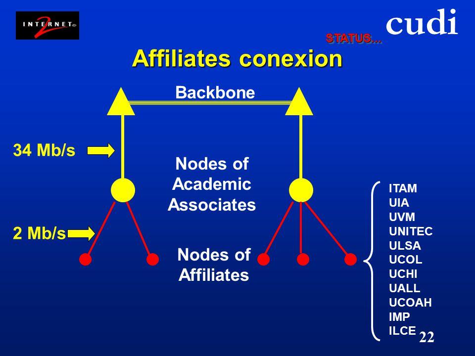 cudi 22 Affiliates conexion Nodes of Academic Associates Backbone Nodes of Affiliates 2 Mb/s 34 Mb/s ITAM UIA UVM UNITEC ULSA UCOL UCHI UALL UCOAH IMP ILCE STATUS...STATUS...
