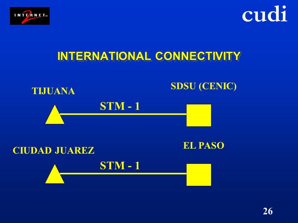 cudi 26 INTERNATIONAL CONNECTIVITY TIJUANA SDSU (CENIC) STM - 1 CIUDAD JUAREZ EL PASO STM - 1