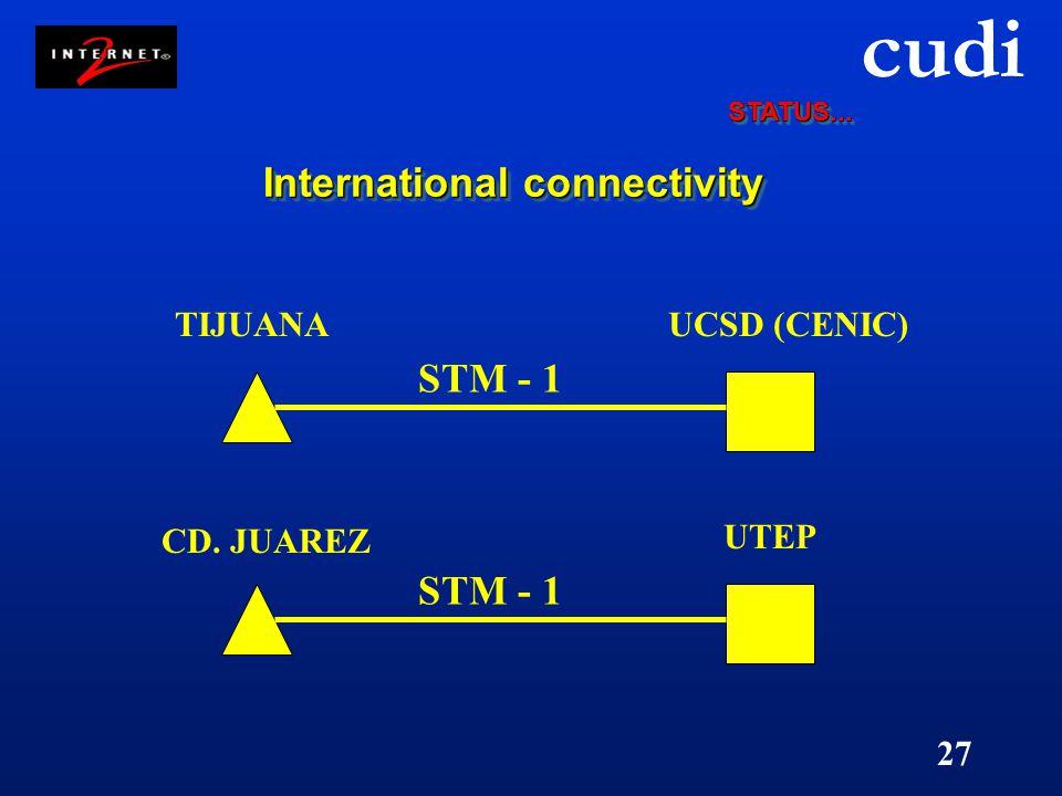 cudi 27 International connectivity TIJUANAUCSD (CENIC) STM - 1 CD. JUAREZ UTEP STM - 1 STATUS...STATUS...
