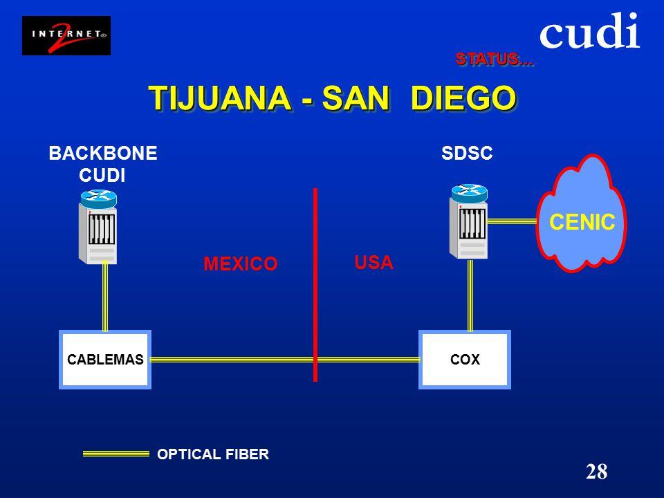 cudi 28 TIJUANA - SAN DIEGO CABLEMAS BACKBONE CUDI COX SDSC OPTICAL FIBER USA MEXICO CENIC STATUS...STATUS...