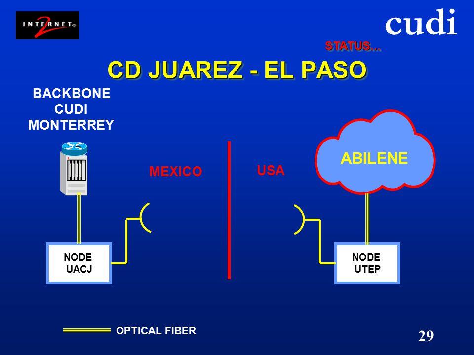 cudi 29 CD JUAREZ - EL PASO NODE UACJ BACKBONE CUDI MONTERREY NODE UTEP OPTICAL FIBER USA MEXICO ABILENE STATUS...STATUS...