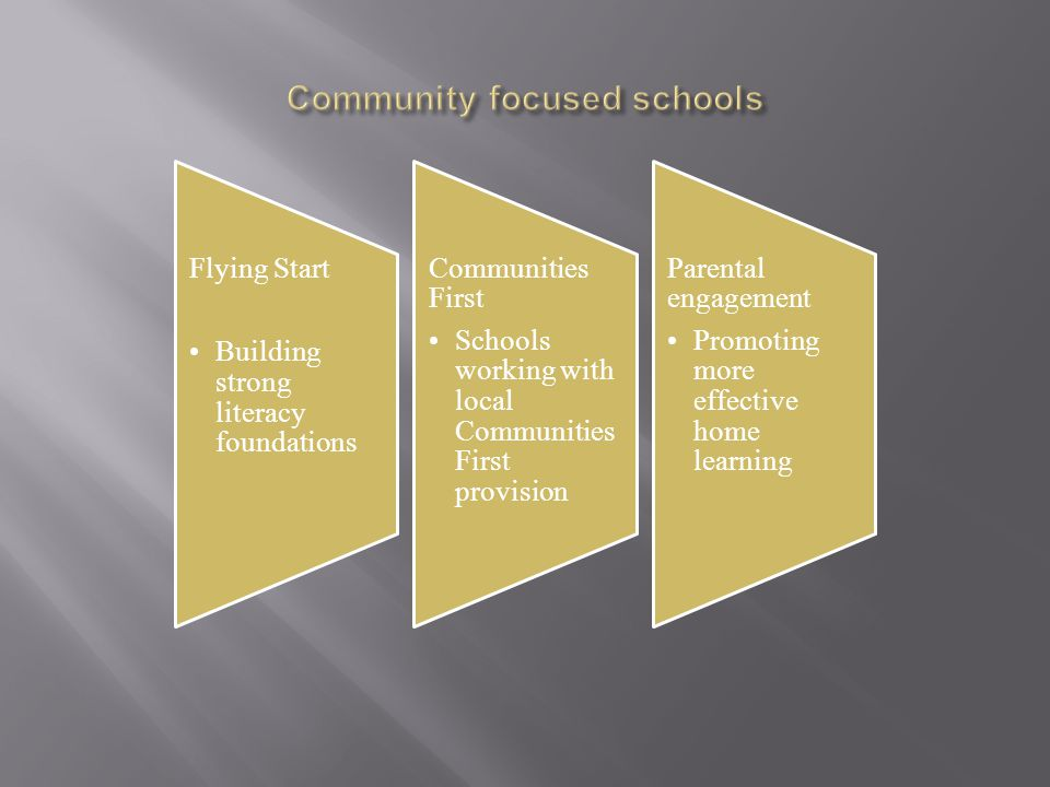Flying Start Building strong literacy foundations Communities First Schools working with local Communities First provision Parental engagement Promoting more effective home learning