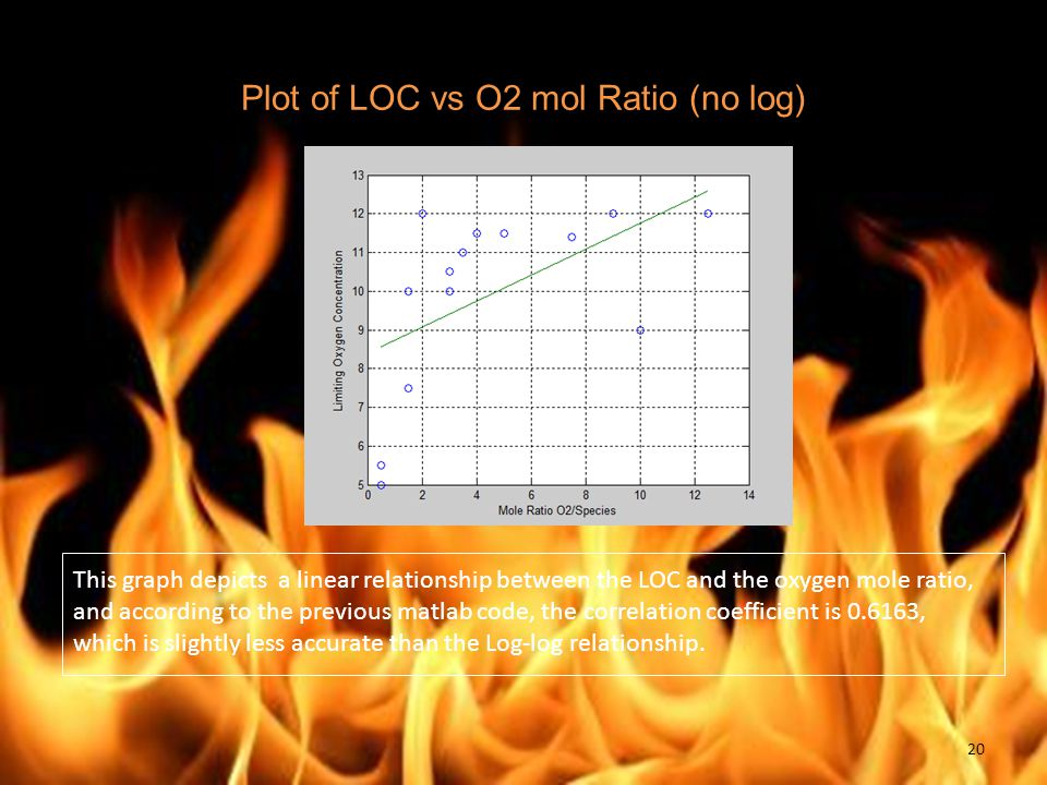Plot of LOC vs O2 mol Ratio (no log) This graph depicts a linear relationship between the LOC and the oxygen mole ratio, and according to the previous