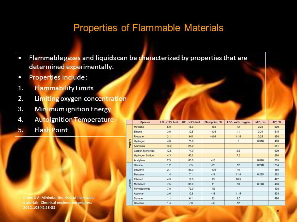 Properties of Flammable Materials Flammable gases and liquids can be characterized by properties that are determined experimentally. Properties includ
