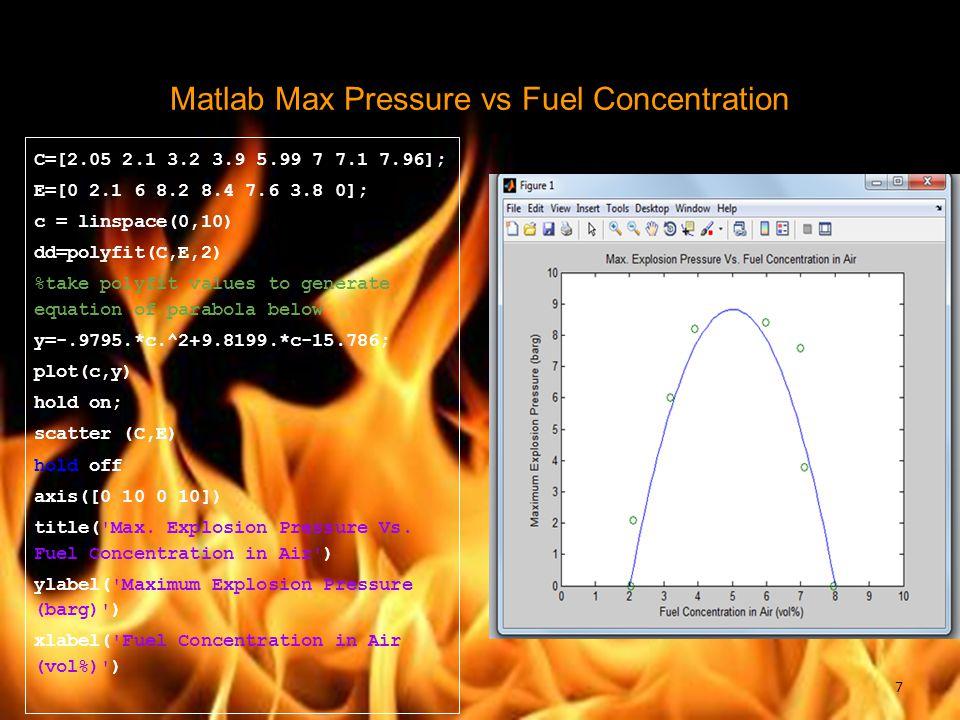 Matlab Max Pressure vs Fuel Concentration C=[2.05 2.1 3.2 3.9 5.99 7 7.1 7.96]; E=[0 2.1 6 8.2 8.4 7.6 3.8 0]; c = linspace(0,10) dd=polyfit(C,E,2) %t