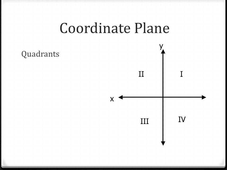 Coordinate Plane Origin x y