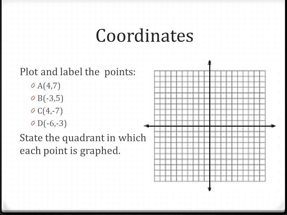 Coordinate Plane Quadrants x y III III IV