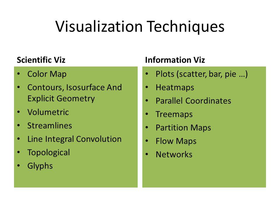 Visualization Techniques Scientific Viz Color Map Contours, Isosurface And Explicit Geometry Volumetric Streamlines Line Integral Convolution Topologi