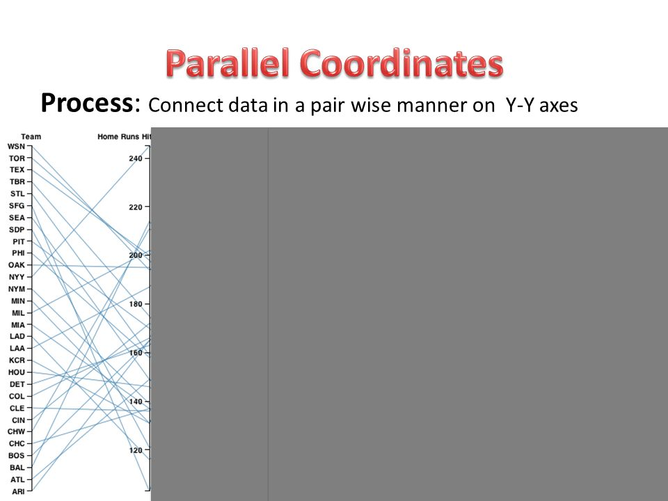 PACE Boot Camp 2 SDSC, San Diego, CA, October 15-16, 2014 Process: Connect data in a pair wise manner on Y-Y axes