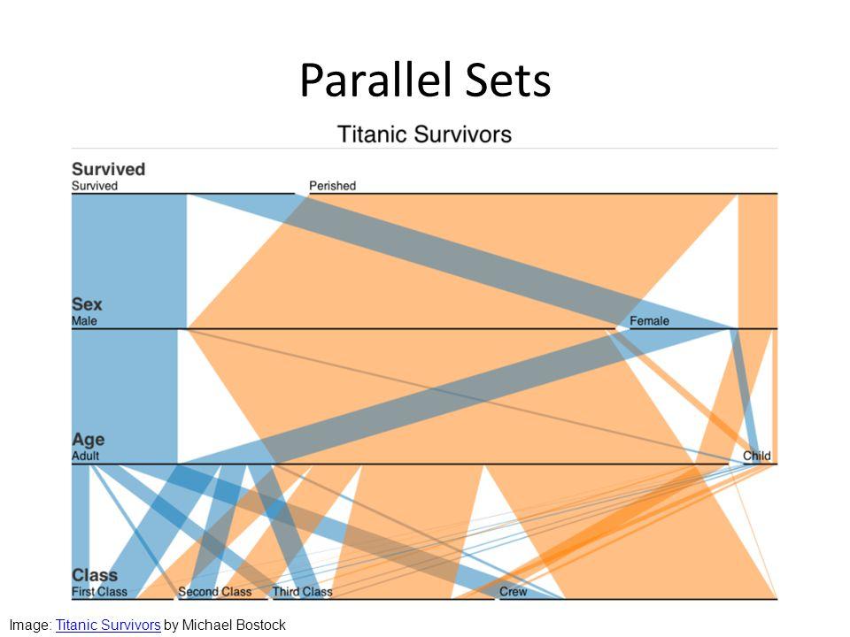 Parallel Sets Image: Titanic Survivors by Michael BostockTitanic Survivors