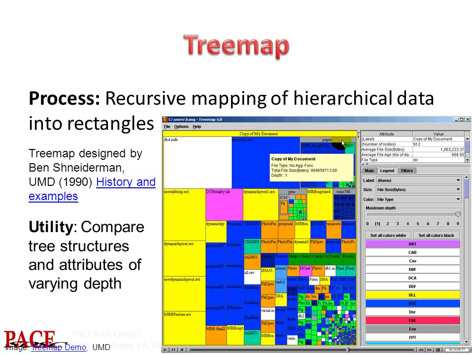 PACE Boot Camp 2 SDSC, San Diego, CA, October 15-16, 2014 Process: Recursive mapping of hierarchical data into rectangles Image: Treemap Demo, UMDTreemap Demo Treemap designed by Ben Shneiderman, UMD (1990) History and examplesHistory and examples Utility: Compare tree structures and attributes of varying depth