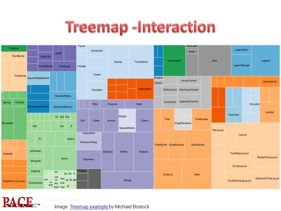 PACE Boot Camp 2 SDSC, San Diego, CA, October 15-16, 2014 Image: Treemap example by Michael BostockTreemap example