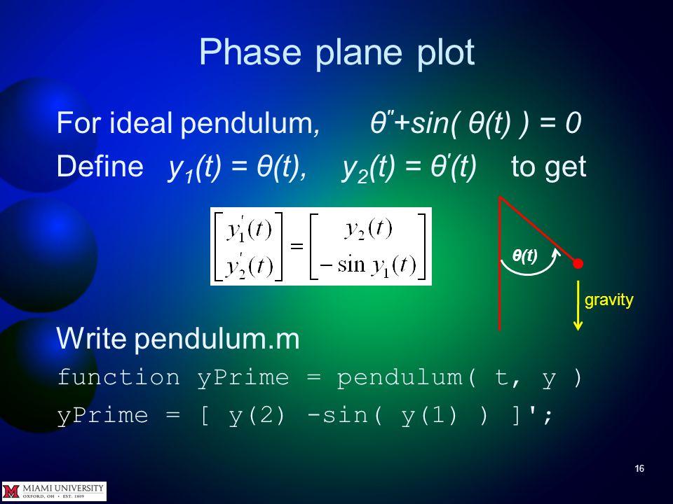 Parametric curves 15 Questions?