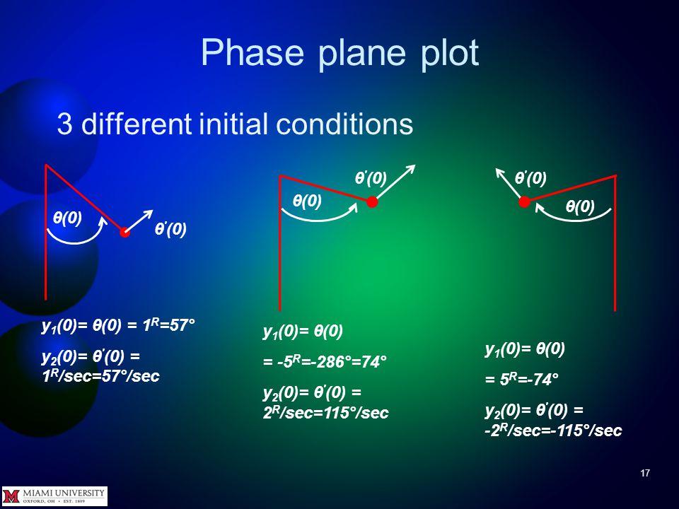 Phase plane plot 16 For ideal pendulum, θ +sin( θ(t) ) = 0 Define y 1 (t) = θ(t), y 2 (t) = θ (t) to get Write pendulum.m function yPrime = pendulum( t, y ) yPrime = [ y(2) -sin( y(1) ) ] ; θ(t) gravity