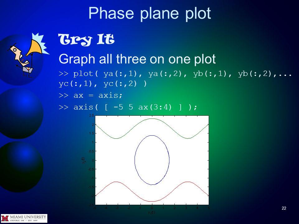 Phase plane plot 21 Try It >> tSpan = [ 0 10 ]; >> y0 = [ 5 -2 ]; >> [ tc yc ] =...