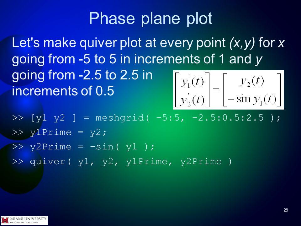 Phase plane plot 28 To make x and y for quiver, use [ x y ] = meshgrid( xVec, yVec ) Example >> [ x y ] = meshgrid( 1:5, 7:9 ) x = 1 2 3 4 5 1 2 3 4 5 y = 7 7 7 7 7 8 8 8 8 8 9 9 9 9 9