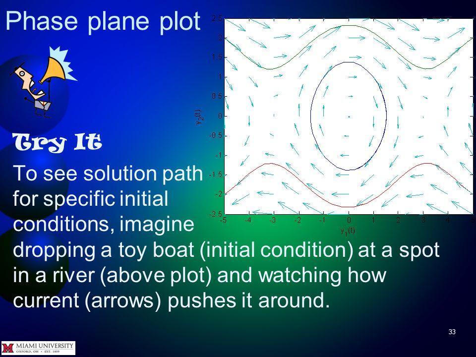 Phase plane plot 32 Try It >> plot( ya(:,1), ya(:,2), yb(:,1),...