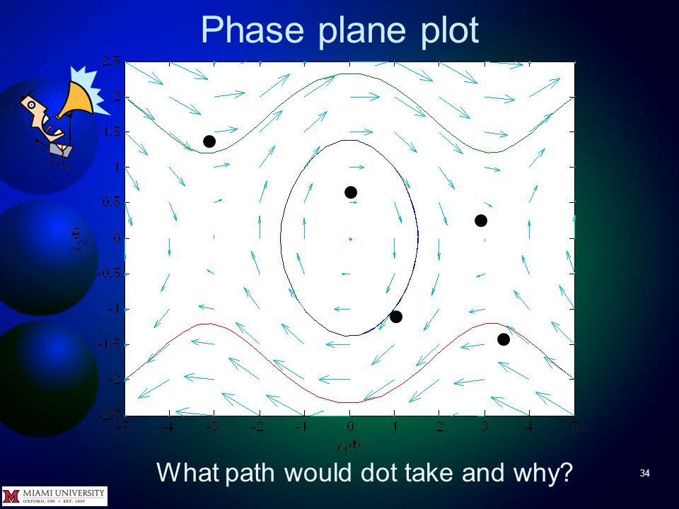 Phase plane plot 33 Try It To see solution path for specific initial conditions, imagine dropping a toy boat (initial condition) at a spot in a river (above plot) and watching how current (arrows) pushes it around.