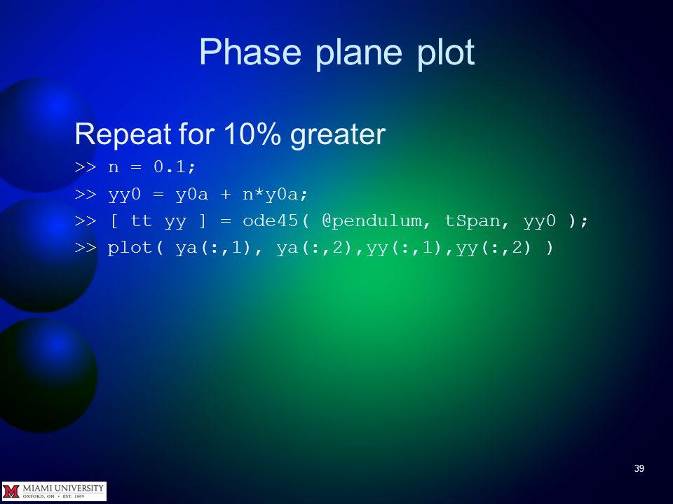 Phase plane plot 38 Fairly close