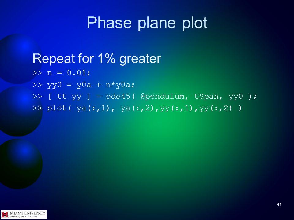 Phase plane plot 40
