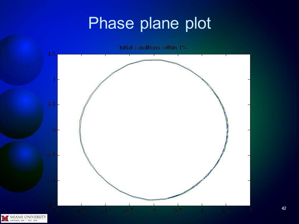 Phase plane plot 41 Repeat for 1% greater >> n = 0.01; >> yy0 = y0a + n*y0a; >> [ tt yy ] = ode45( @pendulum, tSpan, yy0 ); >> plot( ya(:,1), ya(:,2),yy(:,1),yy(:,2) )