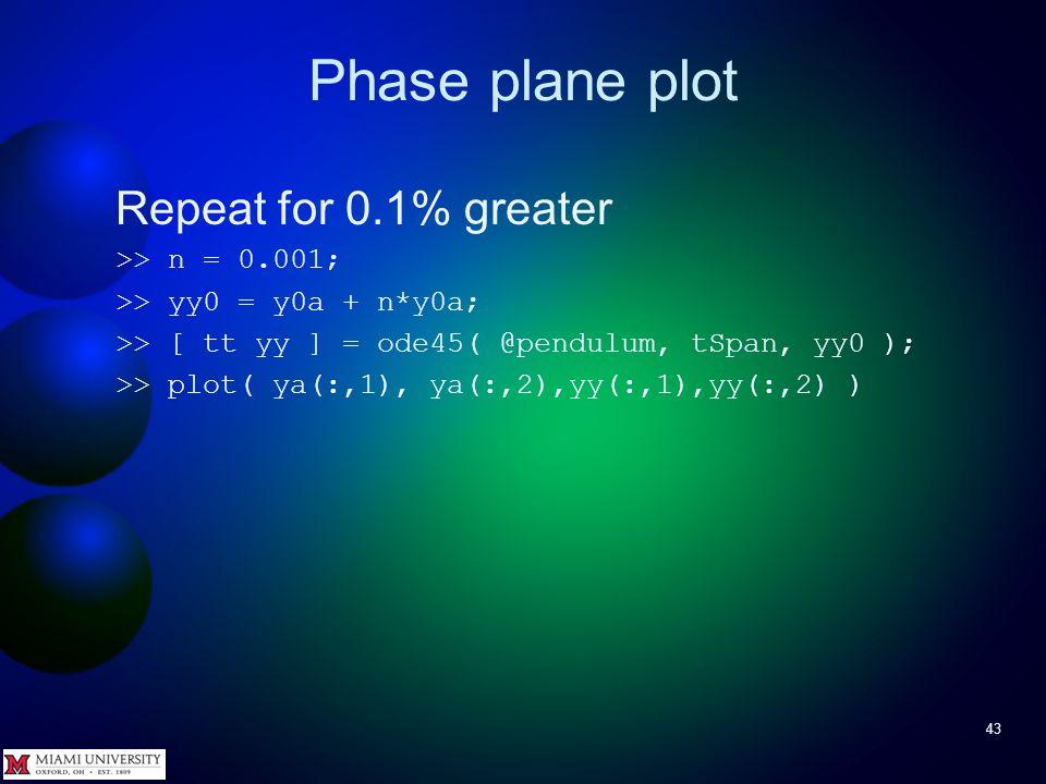 Phase plane plot 42