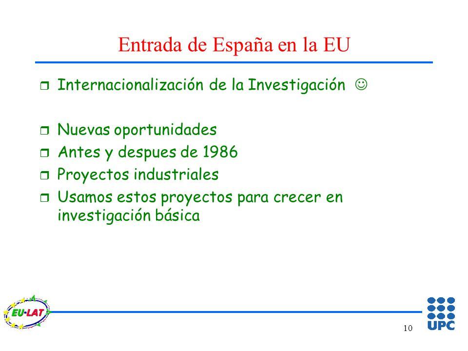 10 Entrada de España en la EU r Internacionalización de la Investigación r Nuevas oportunidades r Antes y despues de 1986 r Proyectos industriales r Usamos estos proyectos para crecer en investigación básica