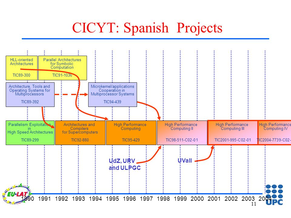 11 CICYT: Spanish Projects 199019911992199319941995199619971998199920002001200220032004 Parallelism Exploitation in High Speed Architectures TIC89-299 Architecture, Tools and Operating Systems for Multiprocessors TIC89-392 HLL-oriented Architectures TIC89-300 High Performance Computing II TIC98-511-C02-01 UdZ, URV and ULPGC High Performance Computing III TIC2001-995-C02-01 UVall Architectures and Compilers for Supercomputers TIC92-880 Parallel Architectures for Symbolic Computation TIC91-1036 High Performance Computing TIC95-429 Microkernel/applications Cooperation in Multiprocessor Systems TIC94-439 High Performance Computing IV TIC2004-7739-C02-01