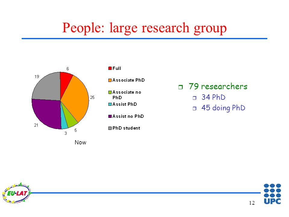 12 People: large research group r 79 researchers r 34 PhD r 45 doing PhD Now