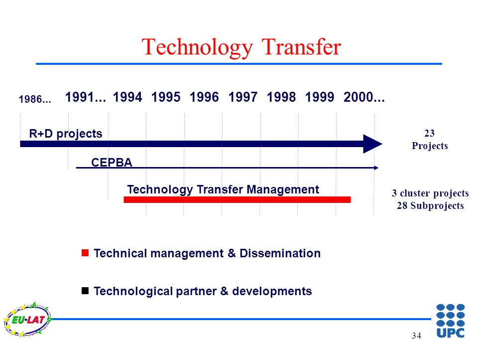 34 Technology Transfer R+D projects Technology Transfer Management 1986...