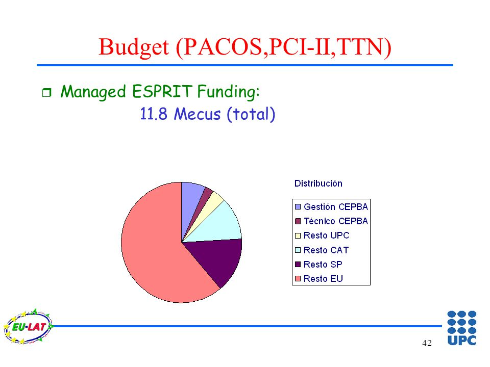 42 Budget (PACOS,PCI-II,TTN) r Managed ESPRIT Funding: 11.8 Mecus (total)
