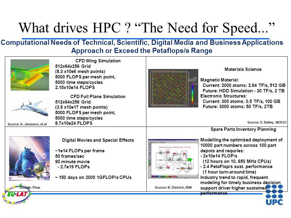 What drives HPC .