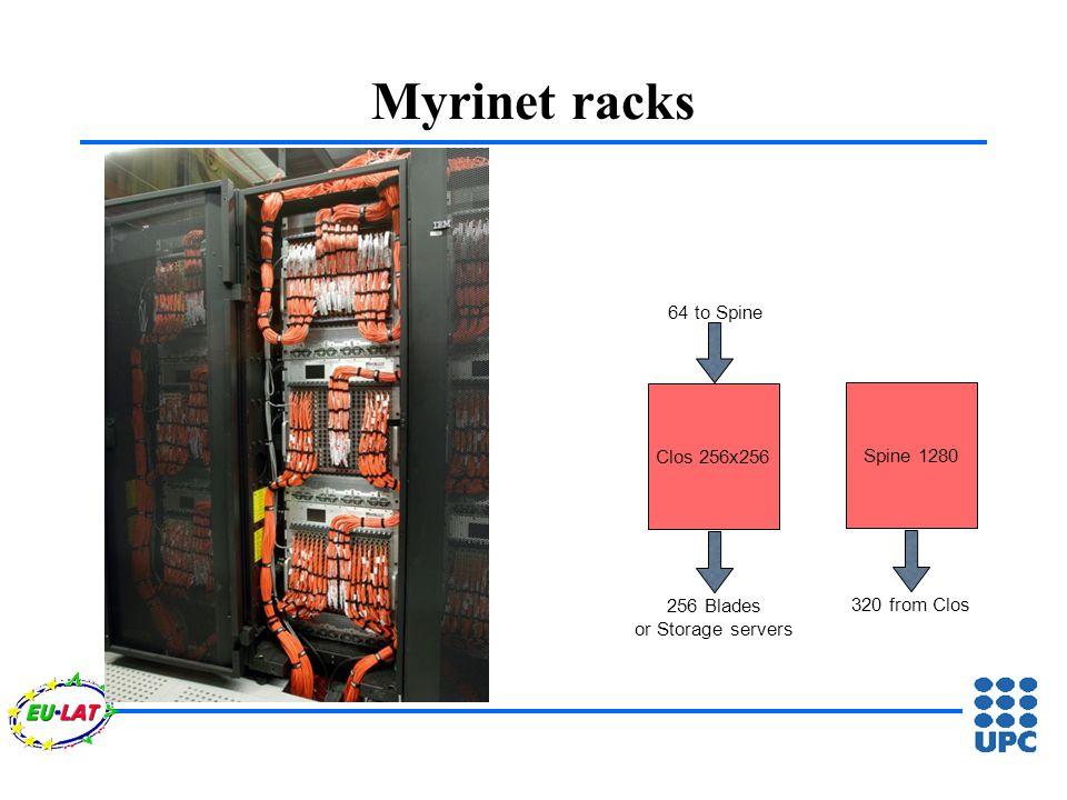 Spine 1280Clos 256x256 256 Blades or Storage servers 64 to Spine 320 from Clos Myrinet racks