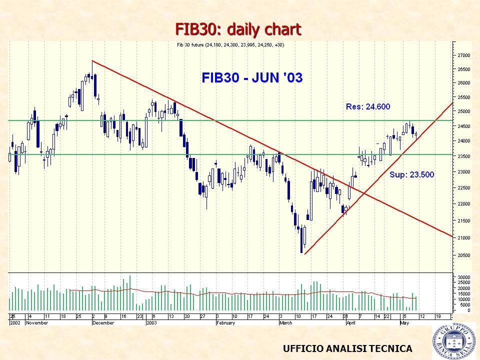 UFFICIO ANALISI TECNICA FIB30: daily chart