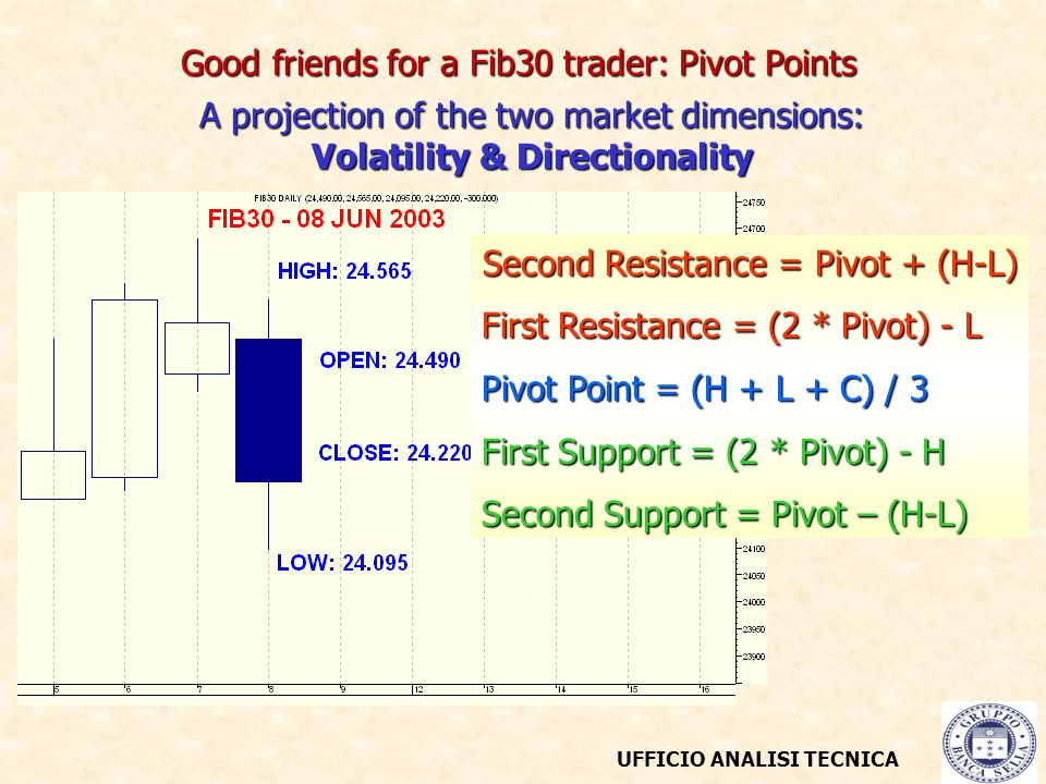 UFFICIO ANALISI TECNICA Good friends for a Fib30 trader: Pivot Points A projection of the two market dimensions: Volatility & Directionality Second Resistance = Pivot + (H-L) First Resistance = (2 * Pivot) - L Pivot Point = (H + L + C) / 3 First Support = (2 * Pivot) - H Second Support = Pivot – (H-L)