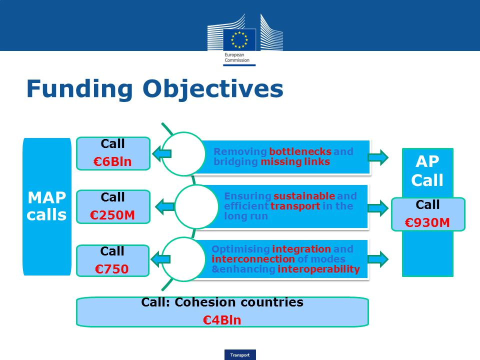 Transport FO1 FO2 FO3 Call: Cohesion countries €4Bln AP Call MAP calls Call €6Bln Funding Objectives Call €250M Call €750 Call €930M
