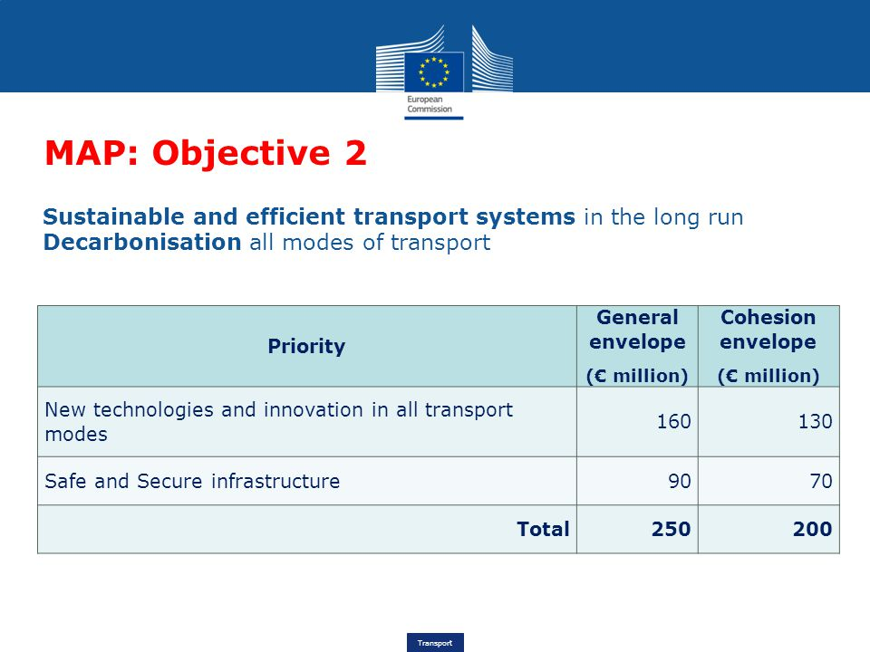 Transport MAP: Objective 2 Priority General envelope (€ million) Cohesion envelope (€ million) New technologies and innovation in all transport modes 160130 Safe and Secure infrastructure9070 Total250200 Sustainable and efficient transport systems in the long run Decarbonisation all modes of transport