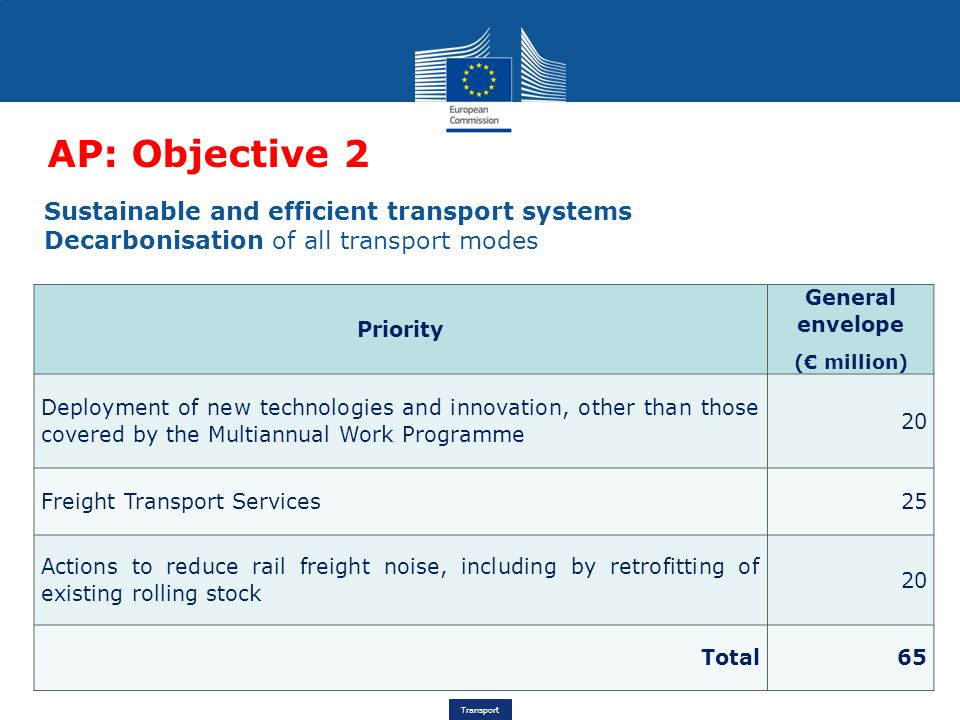Transport AP: Objective 2 Priority General envelope (€ million) Deployment of new technologies and innovation, other than those covered by the Multiannual Work Programme 20 Freight Transport Services25 Actions to reduce rail freight noise, including by retrofitting of existing rolling stock 20 Total65 Sustainable and efficient transport systems Decarbonisation of all transport modes