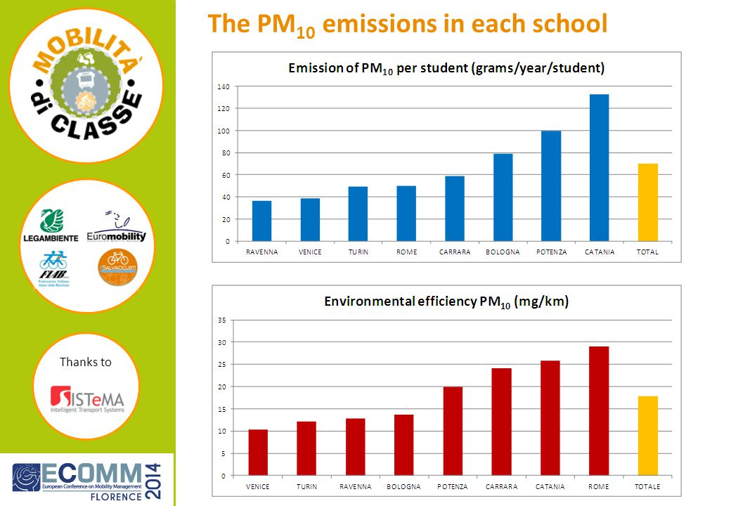 Thanks to The PM 10 emissions in each school