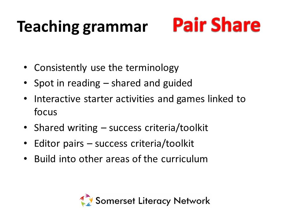 Teaching grammar Consistently use the terminology Spot in reading – shared and guided Interactive starter activities and games linked to focus Shared