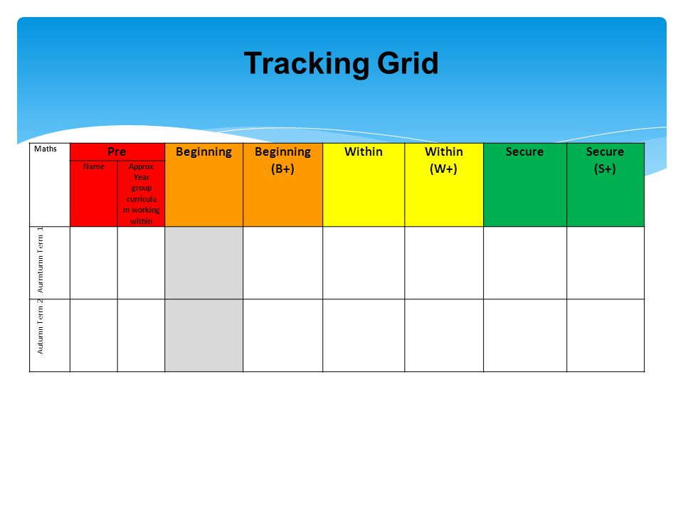 Maths Pre Beginning (B+) Within (W+) Secure (S+) Name Approx Year group curriculu m working within Aurmtumn Term 1 Autumn Term 2 Tracking Grid