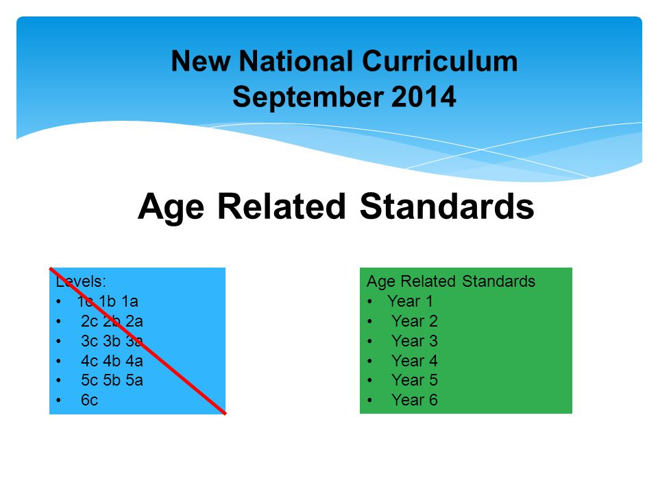 New National Curriculum September 2014 Age Related Standards Levels: 1c 1b 1a 2c 2b 2a 3c 3b 3a 4c 4b 4a 5c 5b 5a 6c Age Related Standards Year 1 Year 2 Year 3 Year 4 Year 5 Year 6