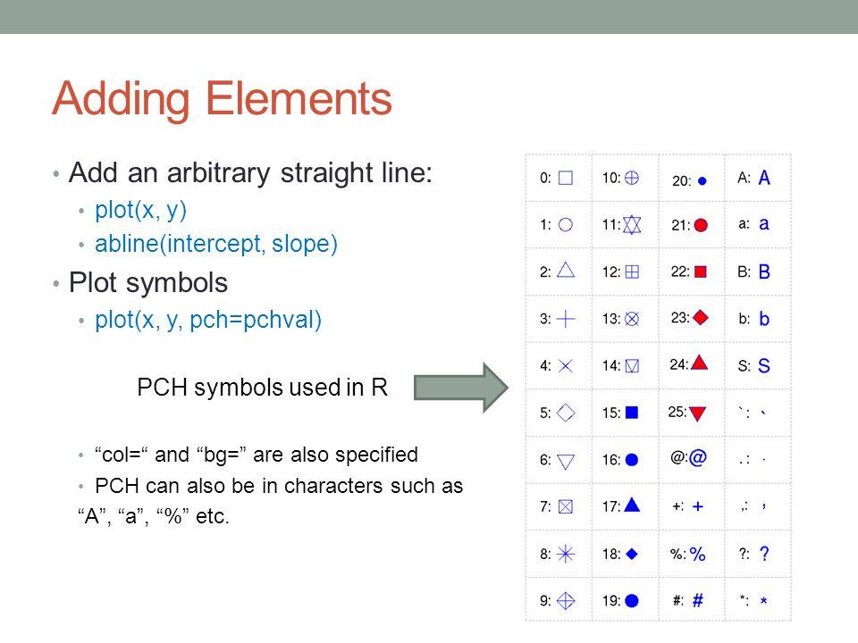 "Adding Elements Add an arbitrary straight line: plot(x, y) abline(intercept, slope) Plot symbols plot(x, y, pch=pchval) PCH symbols used in R ""col="" a"