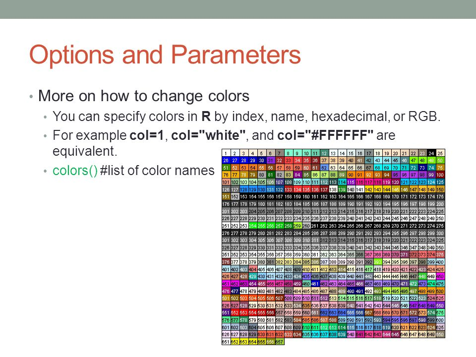 Options and Parameters More on how to change colors You can specify colors in R by index, name, hexadecimal, or RGB. For example col=1, col=