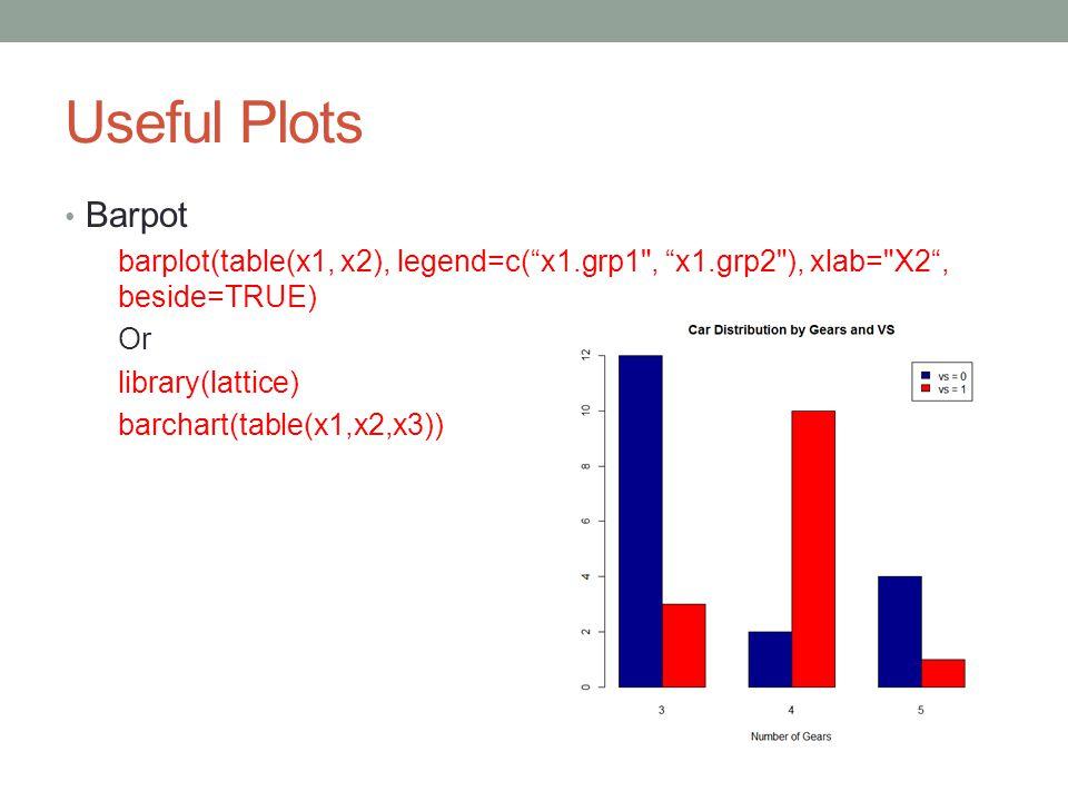 "Useful Plots Barpot barplot(table(x1, x2), legend=c(""x1.grp1"