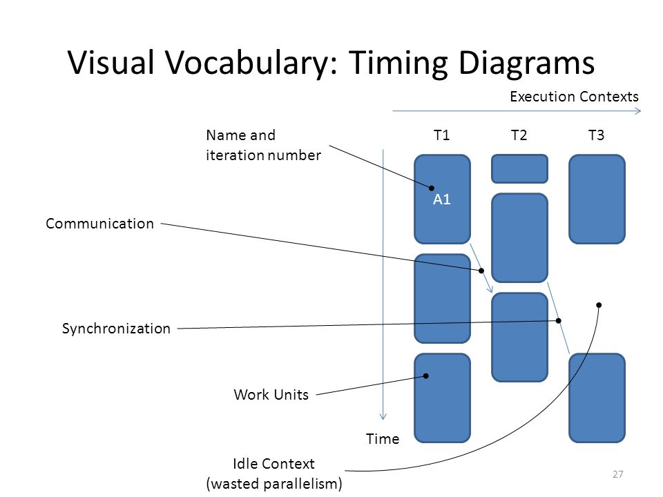Visual Vocabulary: Timing Diagrams A1 Time T1T2T3 Execution Contexts Work Units Communication Name and iteration number Idle Context (wasted paralleli